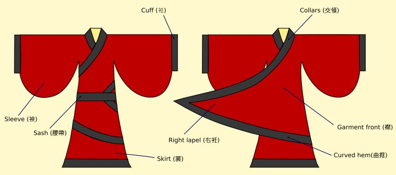 3 Most Popular Types of Hanfu Clothing in 2020