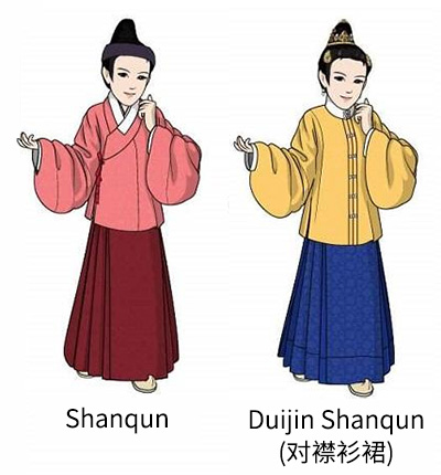 Women's Clothing Changes During the Ming and Qing Dynasties