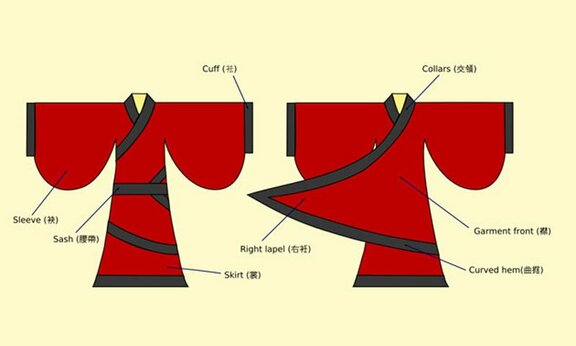 How to Wear Hanfu   Quju Shenyi